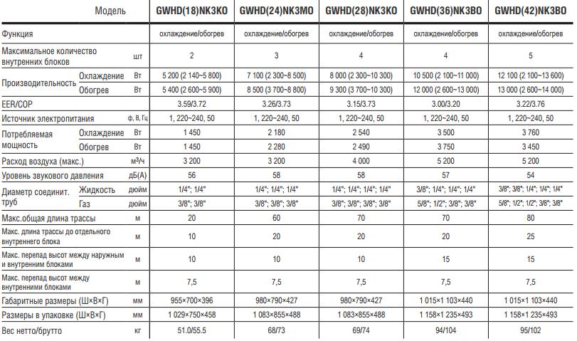 Характеристики наружных блоков Gree серии Free Match 4